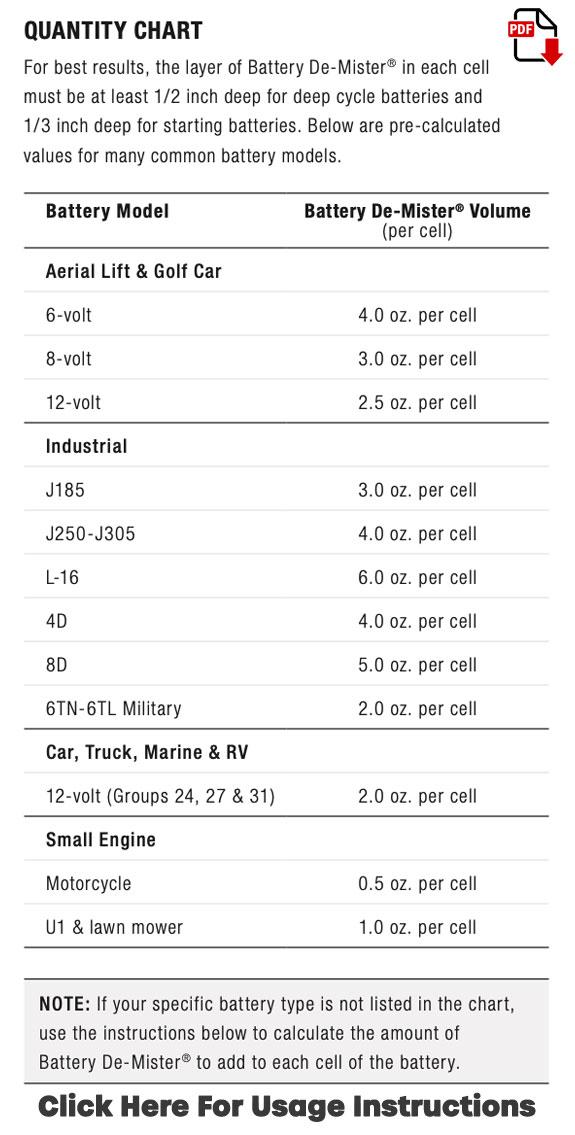 Battery De-Mister® Quantity Chart